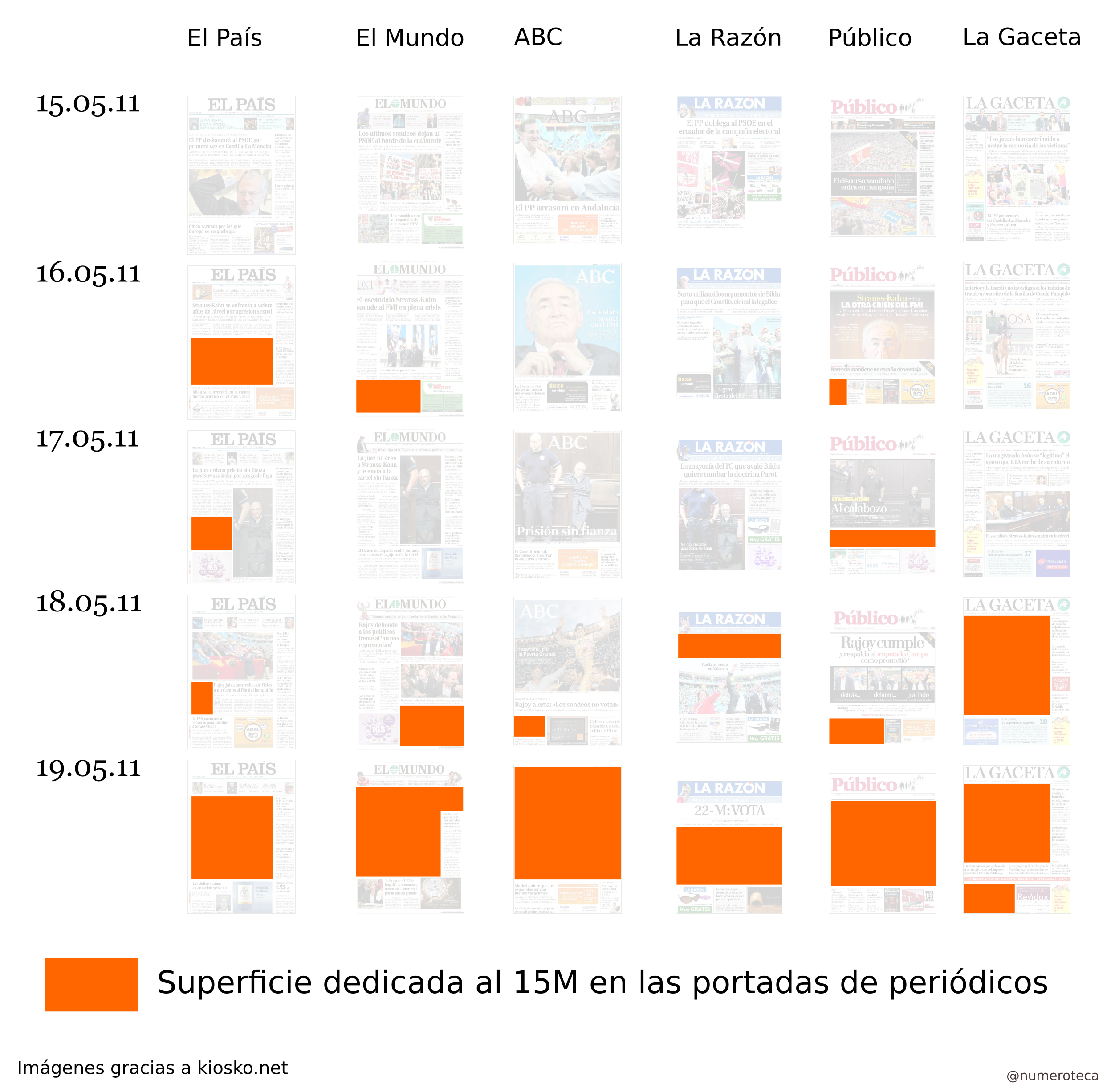 An content analysis of the first page of newspapers