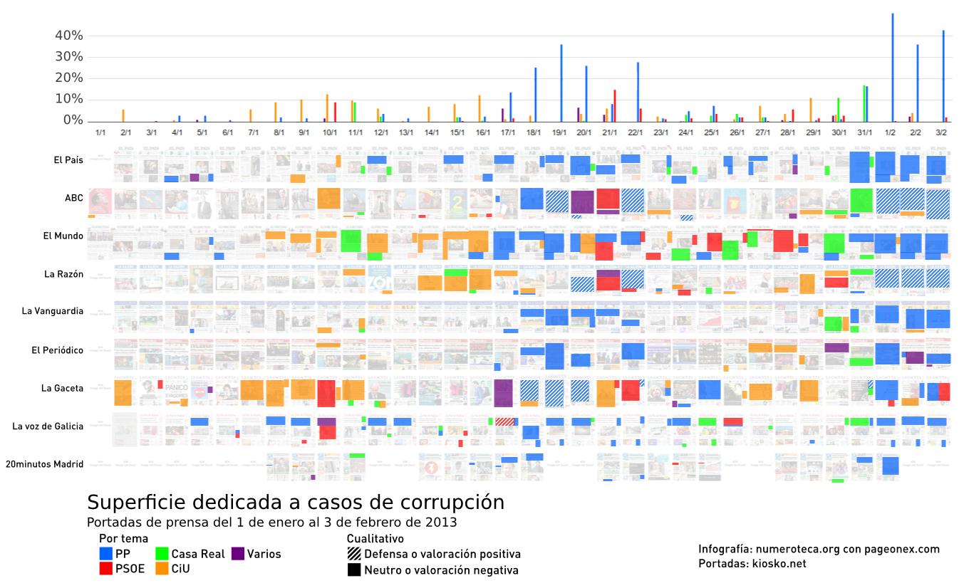 Infograf a cobertura period stica de la corrupci n en espa a diego s nchez de la cruz - Casos de corrupcion de podemos ...