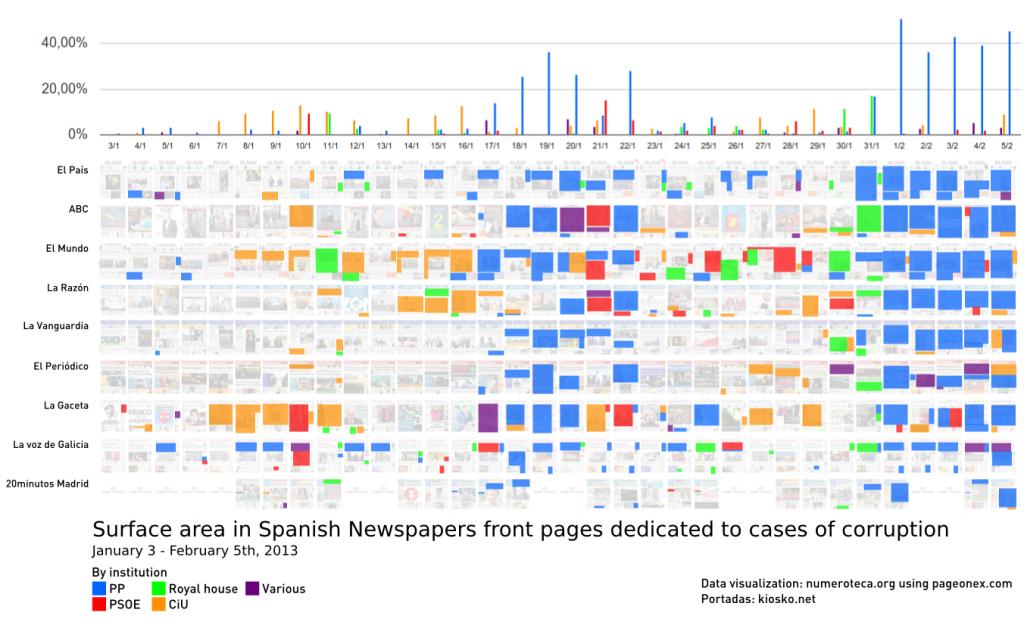 Corrupción en España y cobertura mediática