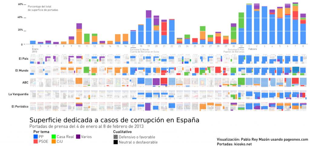 Superficie dedicada a casos de corrupción clasificado por partido/institución en El País, El Mundo, ABC, La Vanguardia y El Periódico. Del 4 de enero (izq.) al 8 de febrero (dcha.) de 2013.