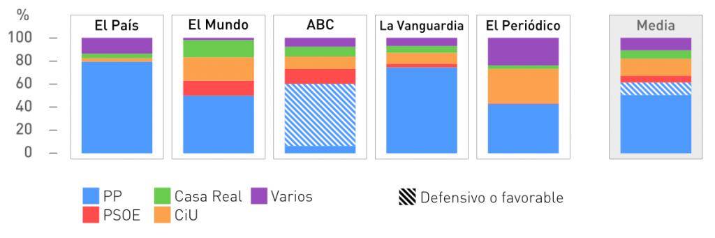 Porcentaje de superficie que cada periódico dedica por partido/institución sobre el total de artículos de dicho periódico sobre corrupción.