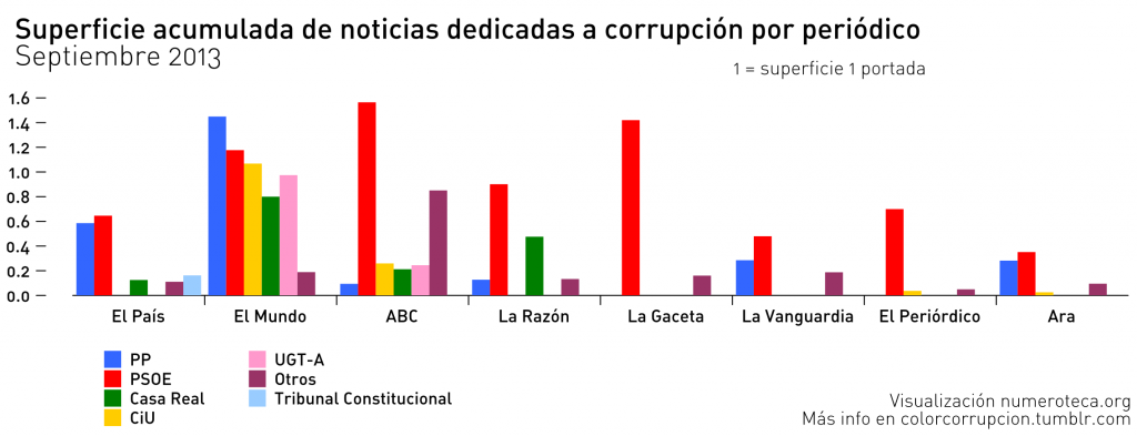 Superficie acumulada de noticias dedicadas a corrupción por periódico. Septiembre 2013
