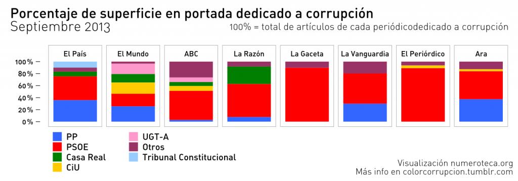 Porcentaje de superficie en portada dedicado a corrupción. Septiembre 2013