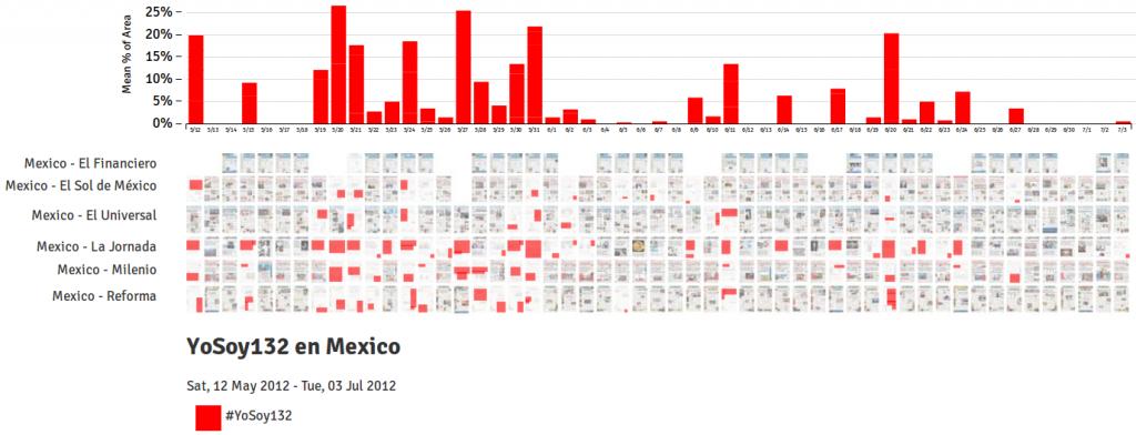 Cobertura en portadas de las movilizaciones de #yosoy132 en méxico por la prensa mexicana. Realizado por Benjamín arditi en PageOneX. Hilo disponible en PageOneX.com