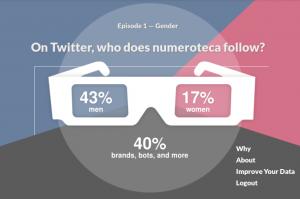 Porcentaje según género de los seguidores de @numeroteca en Twitter según Followbias.