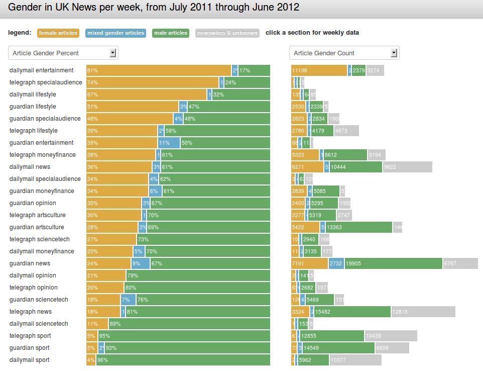 Porcentaje por género y sección de los 3 periódicos a estudio en el UK News Gender Project.