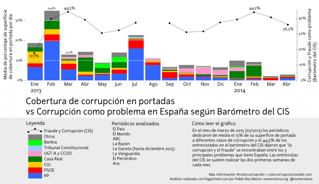 2013-2014-abril_cobertura-corrupcion-vs-cis-2
