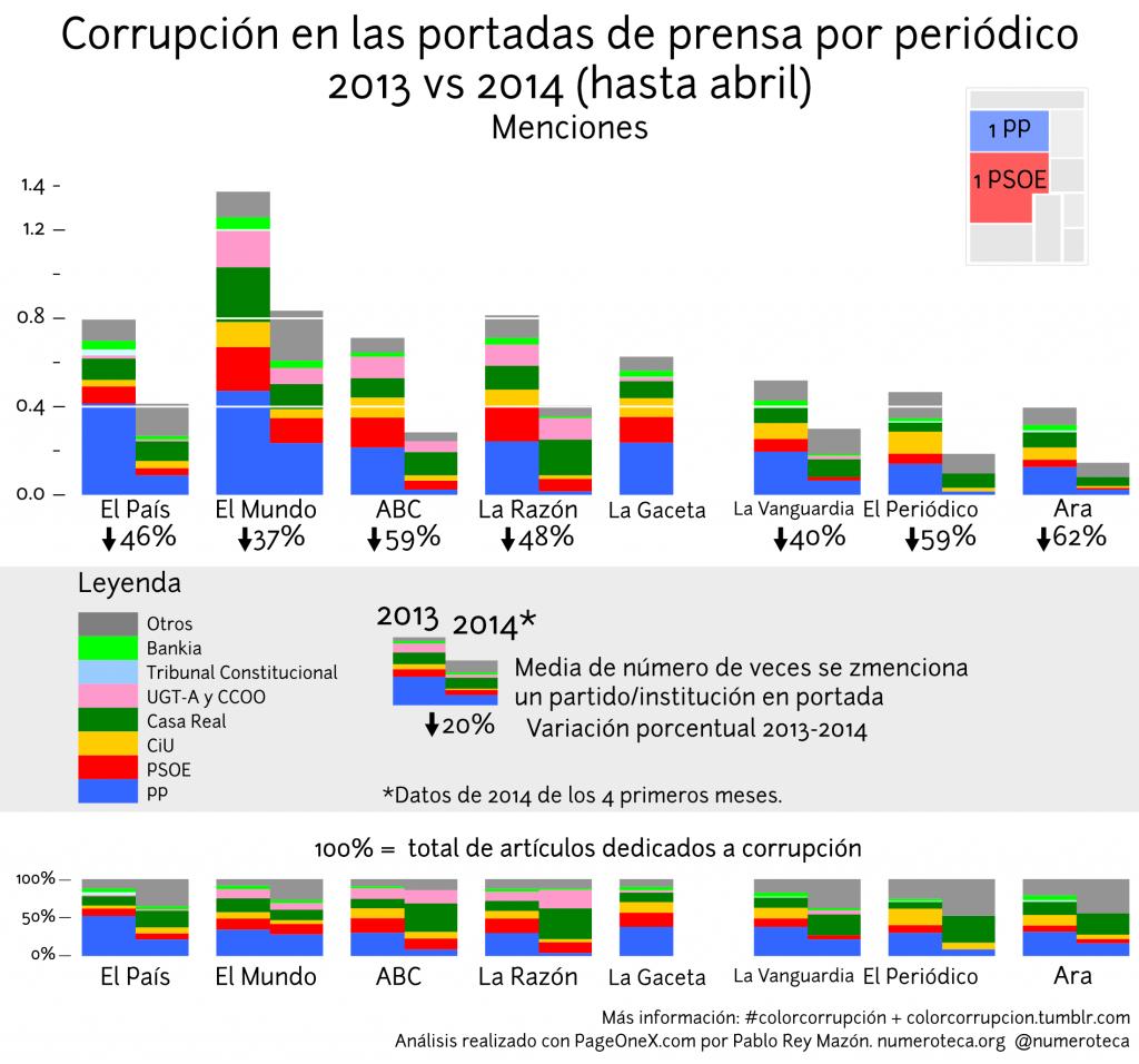 colorcorrupcion-menciones_comparativa-2013-2014abril