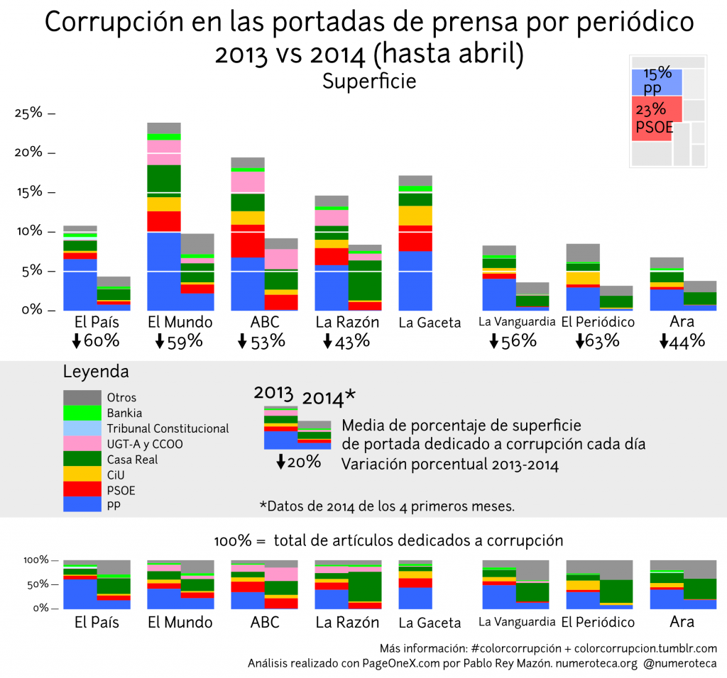 colorcorrupcion-superficie_comparativa-2013-2014abril