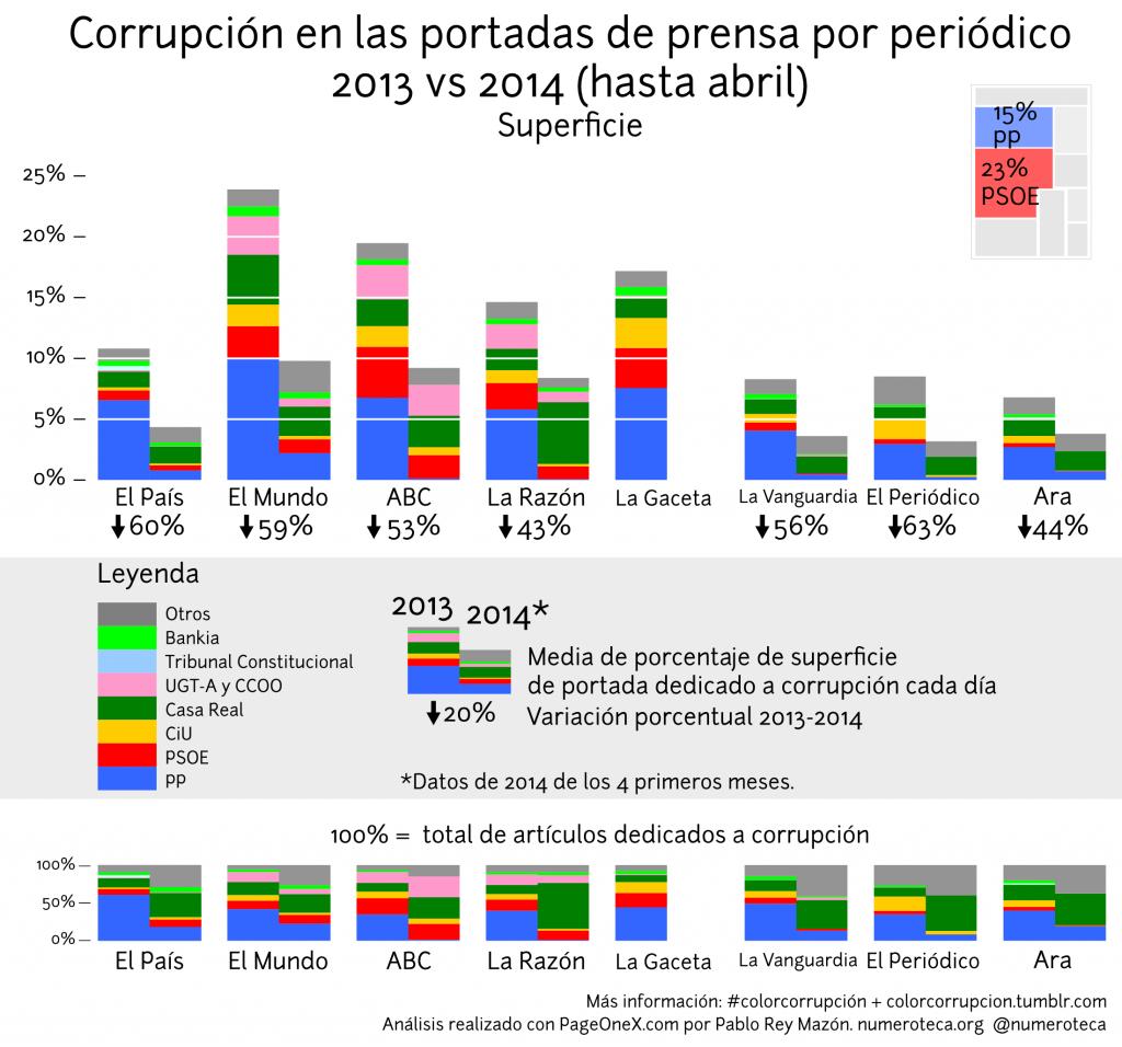 colorcorrupcion-superficie_comparativa-2013-2014abril