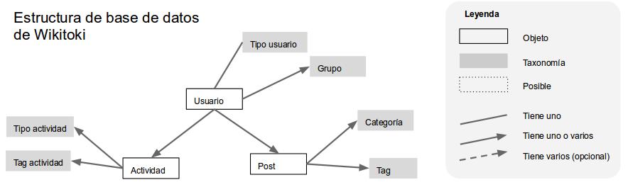 estructura-base-de-datos-wikitoki