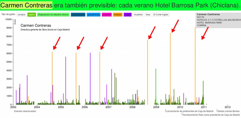 Carmen Contreras era también previsible: cada verano Hotel Barrosa Park (Chiclana)