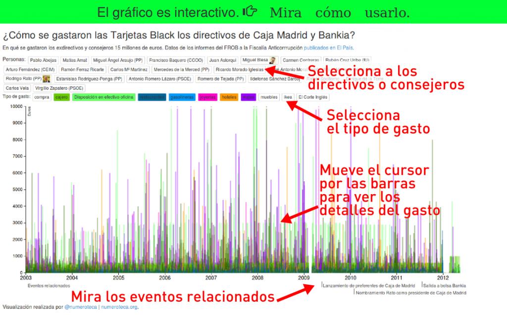 Explicación de cómo funciona el gráfico interactivo de las #tarjetasblack