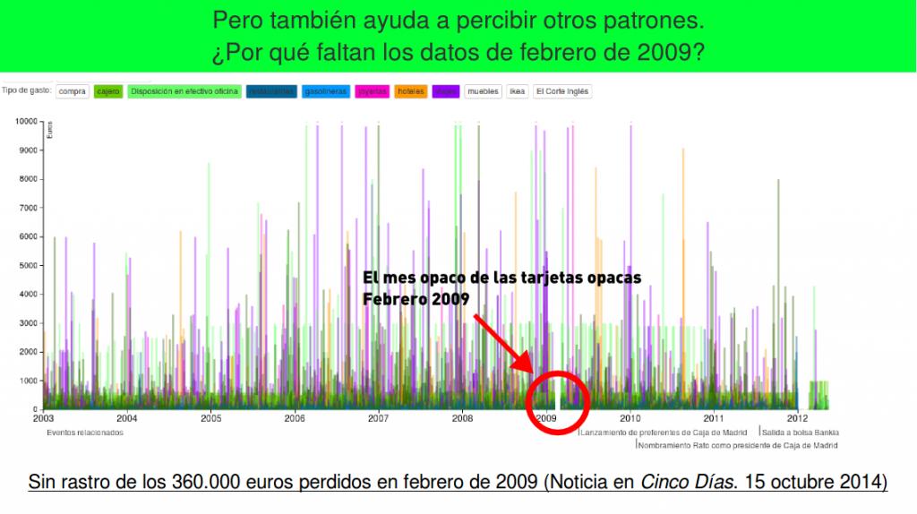 Una historia que cuentan los datos... por ausencia de ellos