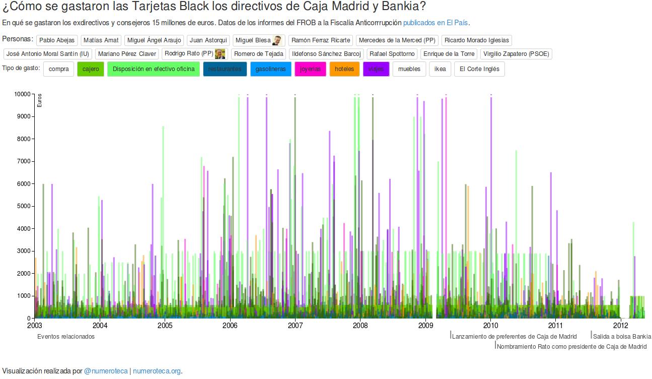 Visualización de gastos con las tarjetas black de Caja Madrid y Bankia