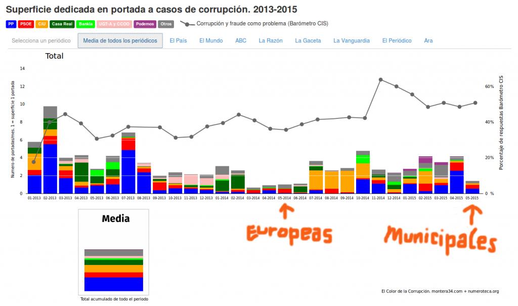 1505_mayo-corrupcion-elecciones