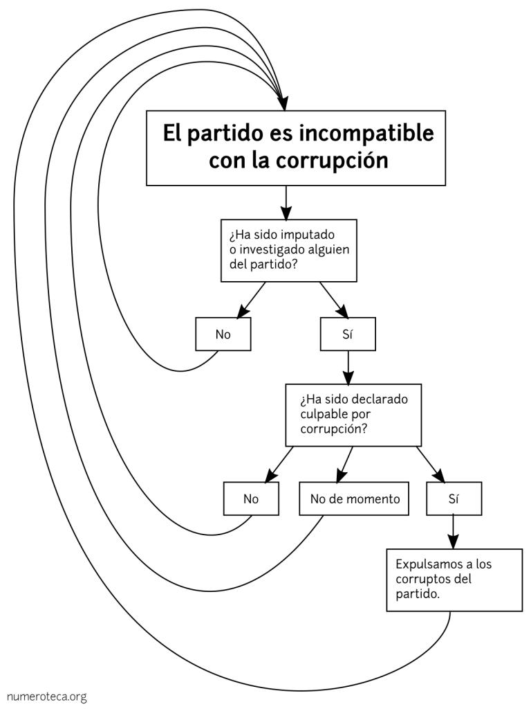 Incompatible con la corrupción