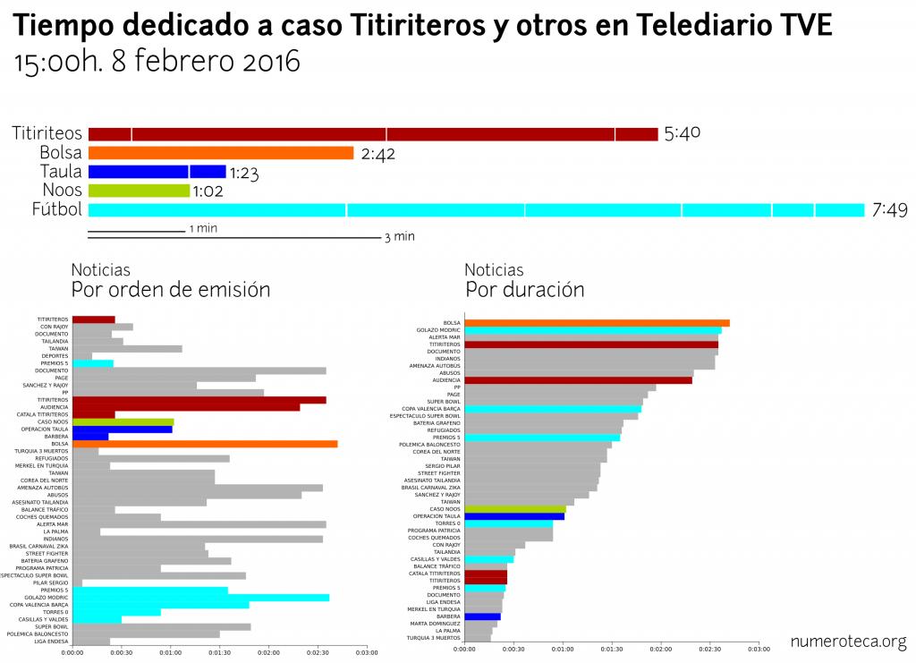 Cobertura titiriteros telediario TVE