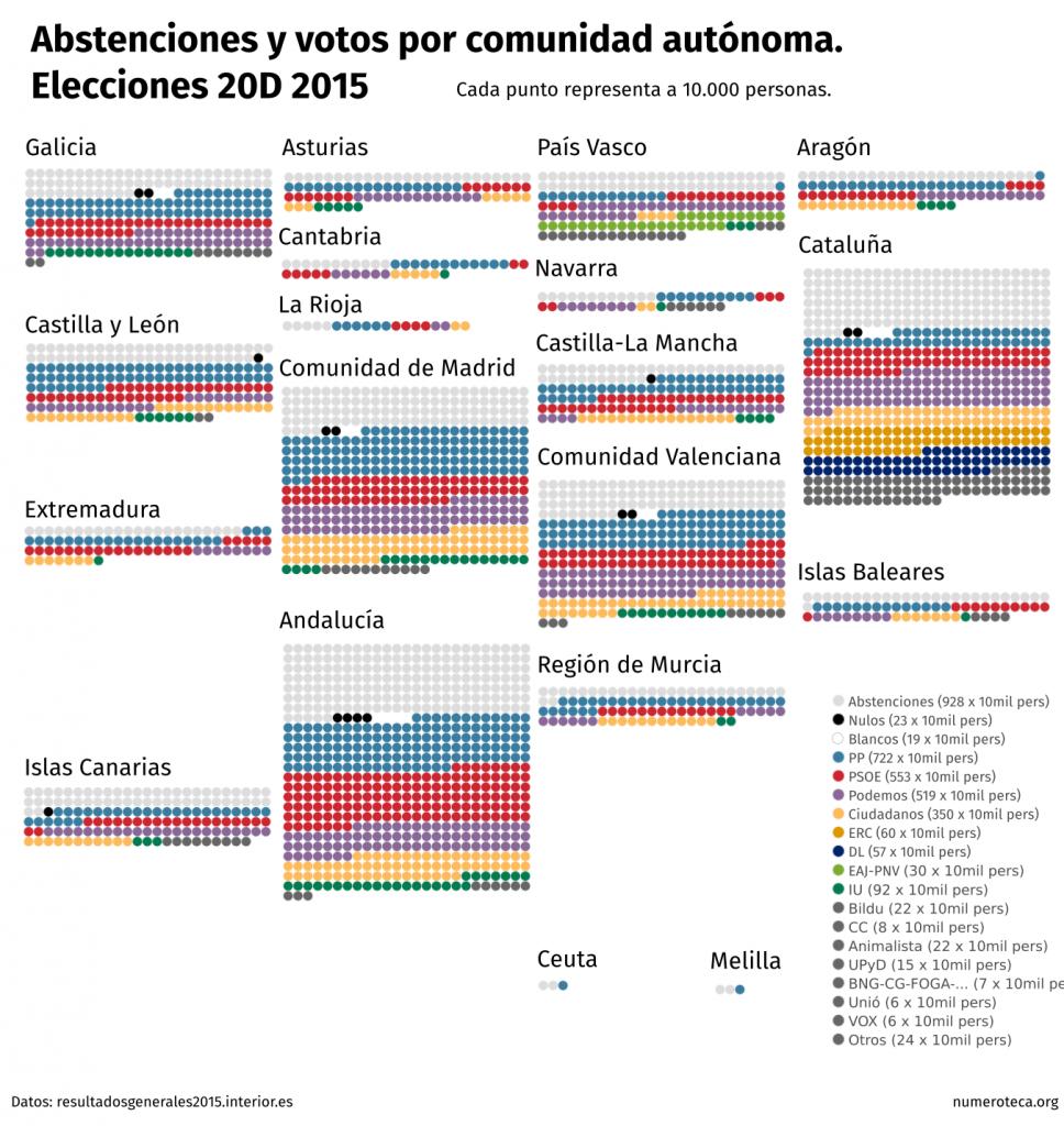 elecciones-20d-comunidades-abstenciones-votos