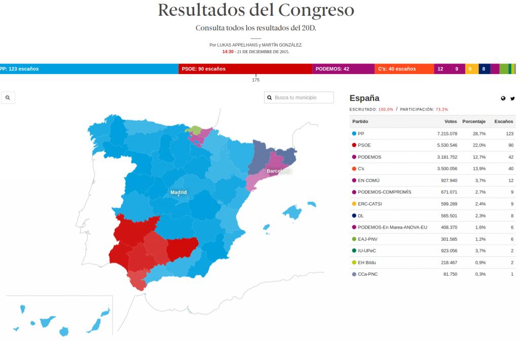 Elecciones 20D Congreso 2015 en El Español http://datos.elespanol.com/elecciones-generales/resultados/congreso/