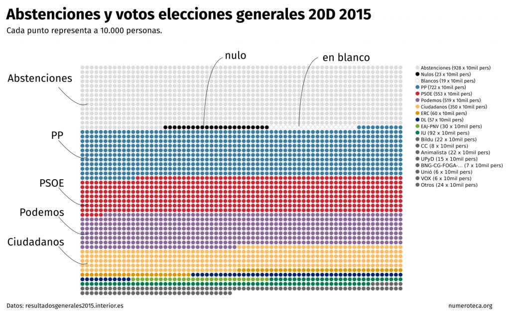 votos-abstenciones-20d