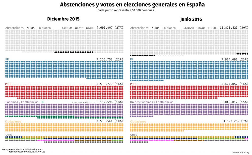 votos-abstenciones-20d-26j_03