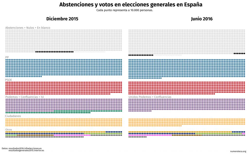 votos-abstenciones-20d-26j_a01