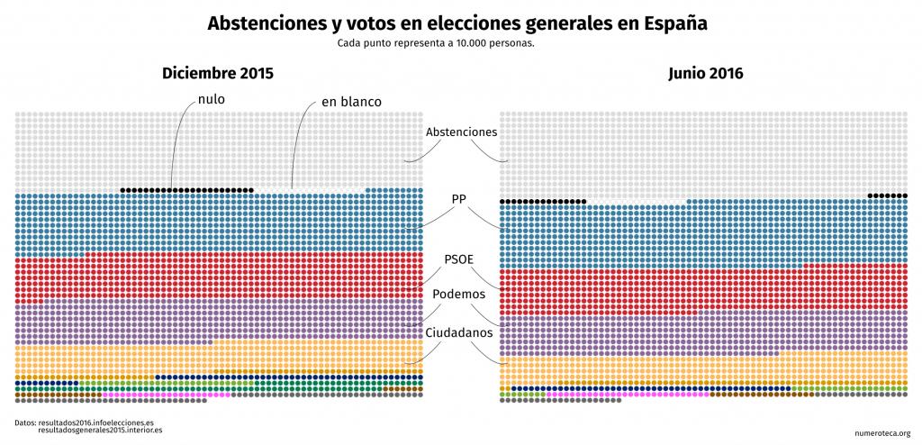 votos-abstenciones-20d-26j_b01