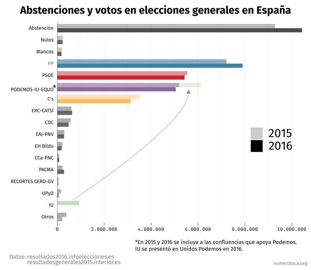 votos-abstenciones-20d-26j_barras_01