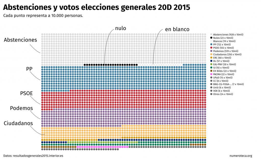 votos-abstenciones-20d_02