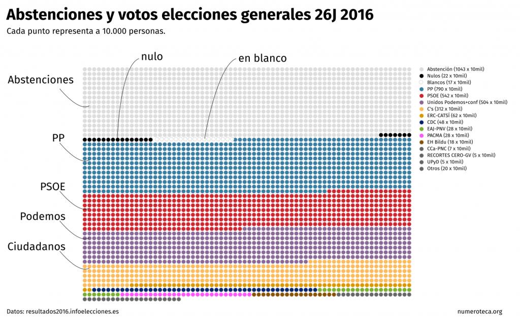 votos-abstenciones-26j_01